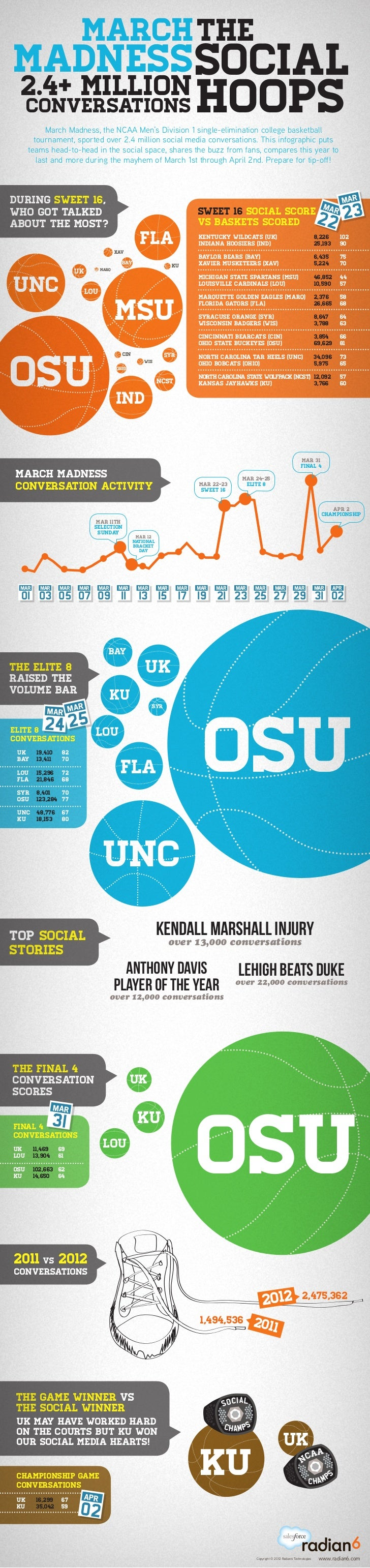 March Madness: The Social Hoops Infographic