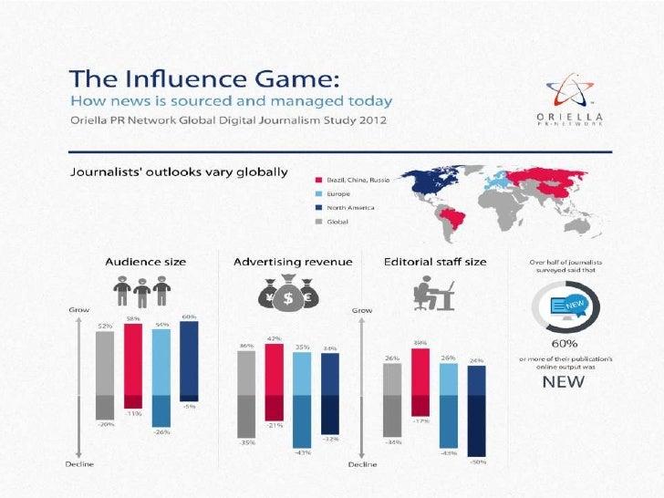 Digital Journalism In 2012 Survey Infographic