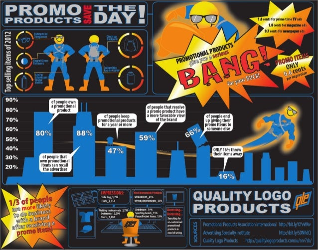 Promotional Products Work: Why Promo Items are Your Hero [Infographic]