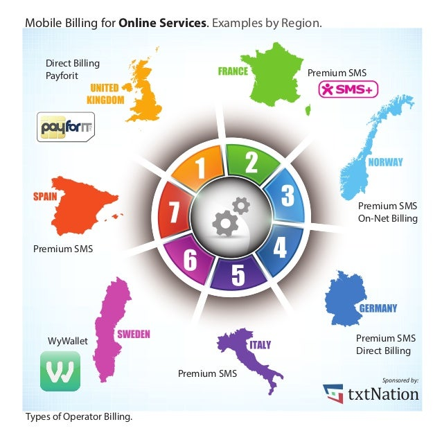 Mobile Billing for Online Services. Examples by Region.    Direct Billing    Payforit                                     ...