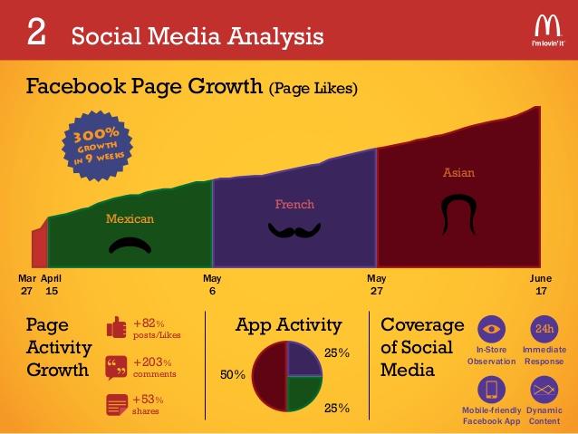 The ROI of Social Media: 10 Case Studies - The Next Web