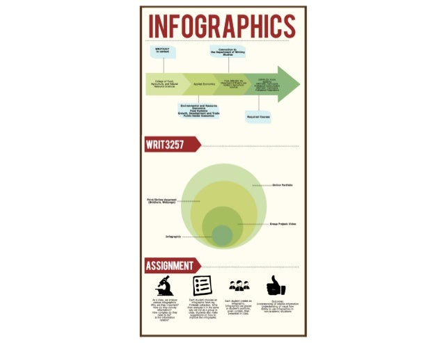 Infographics in WRIT3257