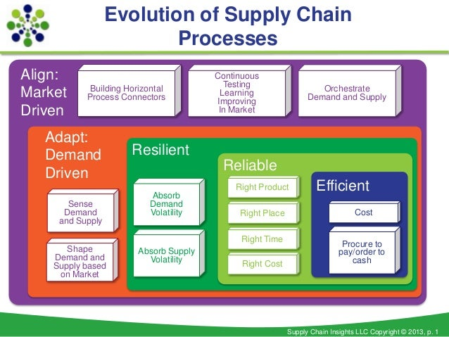 Infographics from Supply Chain Insights