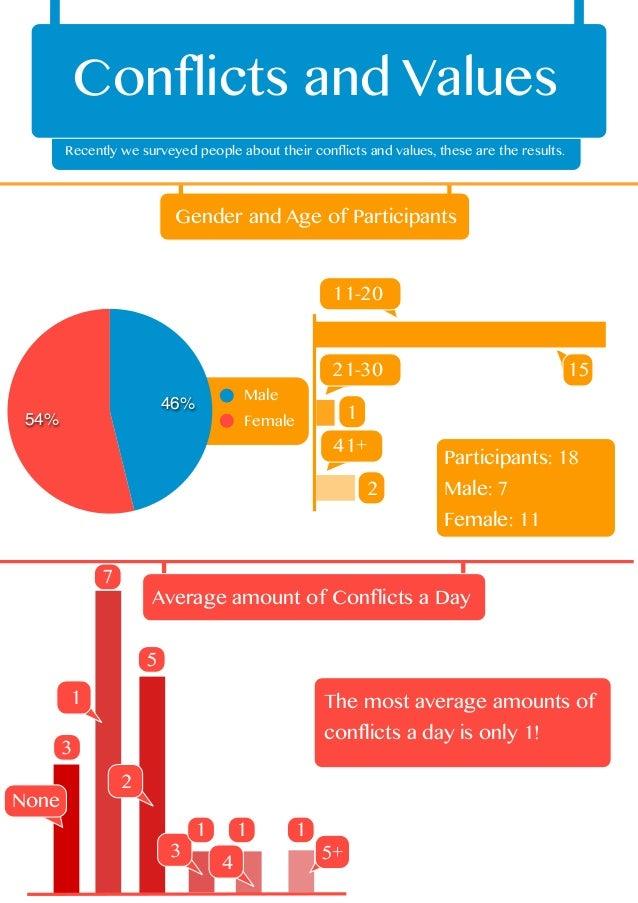 Conflicts and ValuesRecently we surveyed people about their conflicts and values, these are the results.54%46% MaleFemaleG...