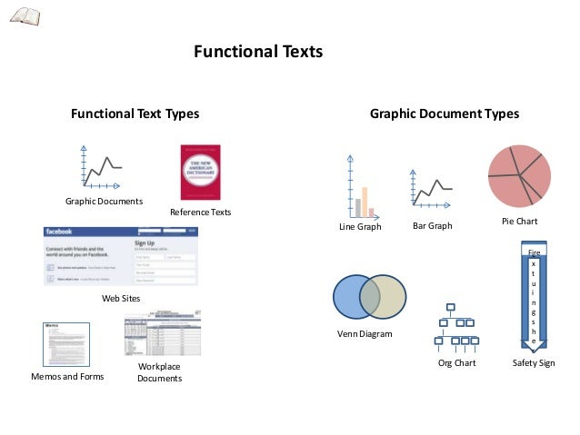 Infographics: Functional, Expository and Persuasive Texts