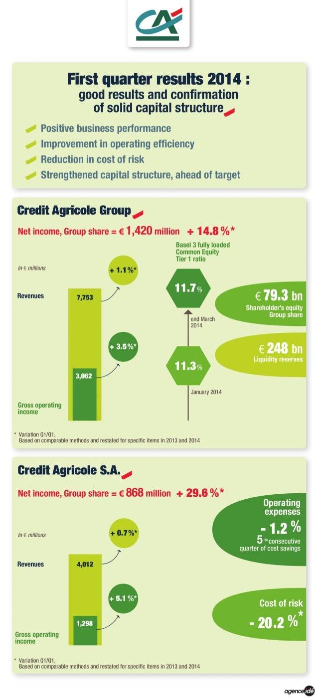 First quarter 2014 results, Crédit Agricole group