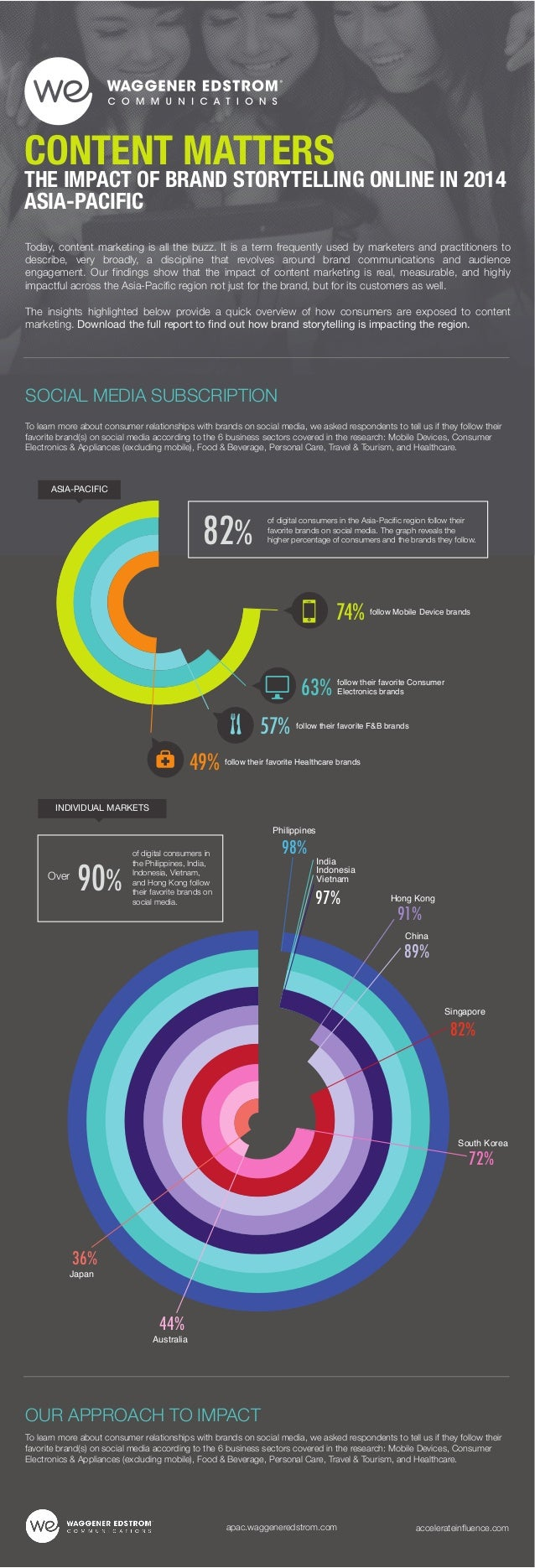 INFOGRAPHIC Social Subscribers CONTENT MATTERS The ROI Impact of Digital Storytelling 2014 - Waggener Edstrom Asia