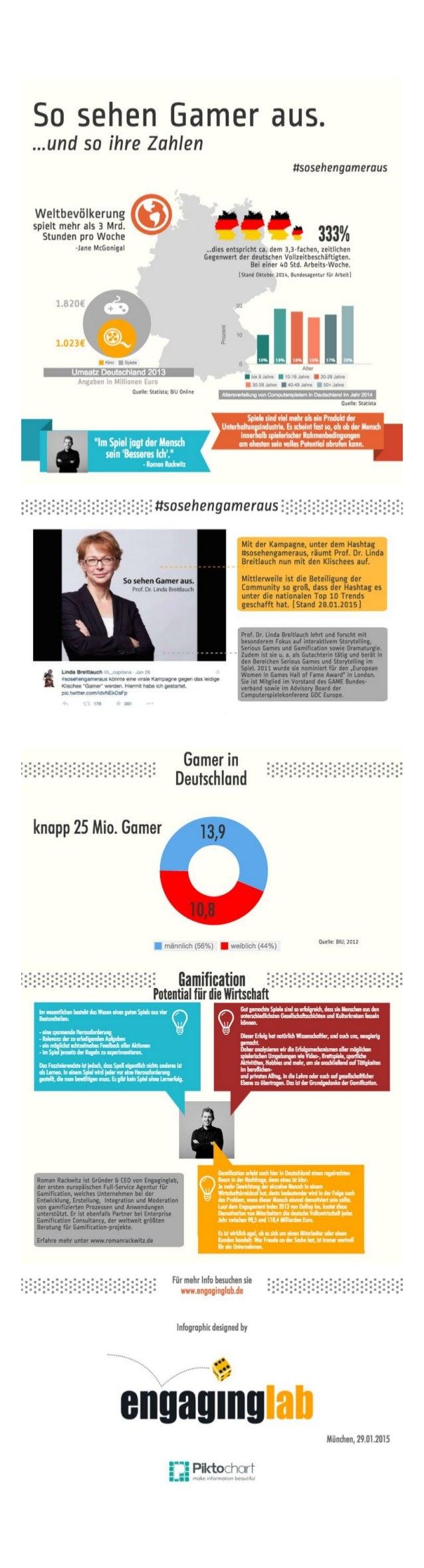 So sehen Gamer aus - Deutschland - Fakten