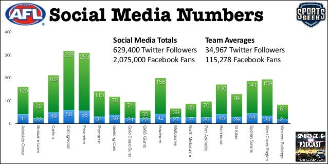 AFL & NRL Social Media Numbers 2014 Season