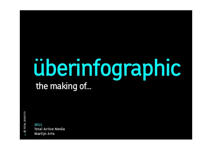 überinfographic                   the making of...© TOTAL IDENTITY                   2011                   Total Active M...
