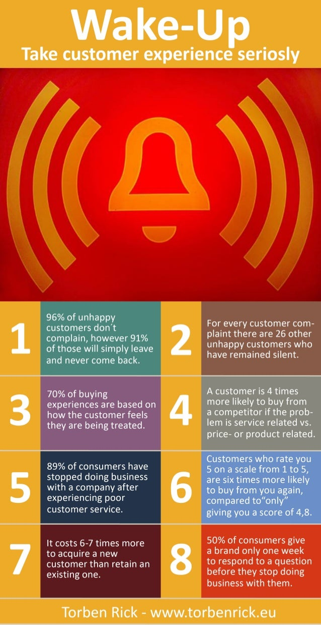 Infographic: Take customer experience seriously