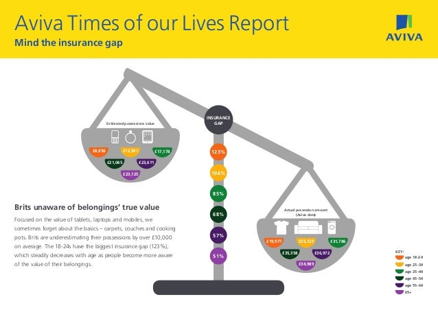 Aviva Times of our Lives ReportMind the insurance gap                                                                     ...