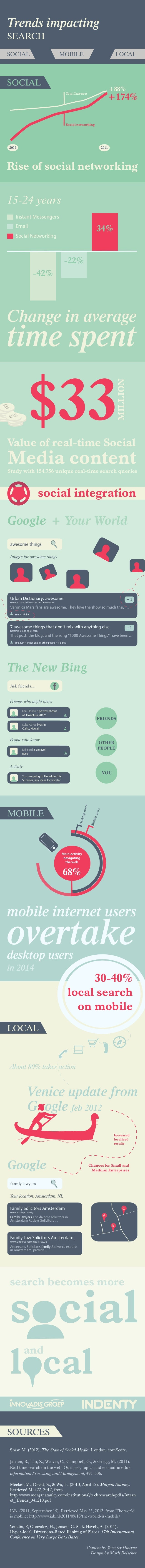 Trends impactingSEARCHSOCIAL                                       MOBILE                                                L...