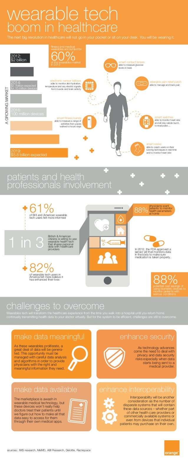 Wearable tech boom in healthcare - infographic