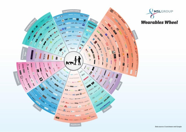 Infographic: Wearable Wheel