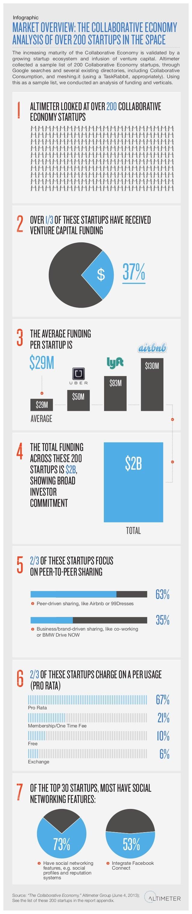 [Graphic] Market Overview: The Collaborative Economy