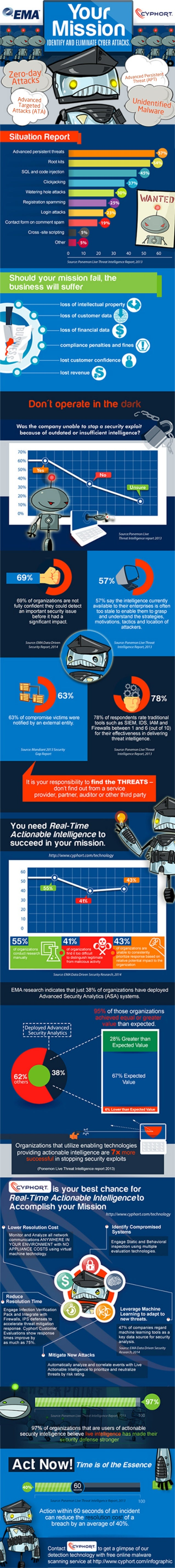 Infographic: Advanced threats report