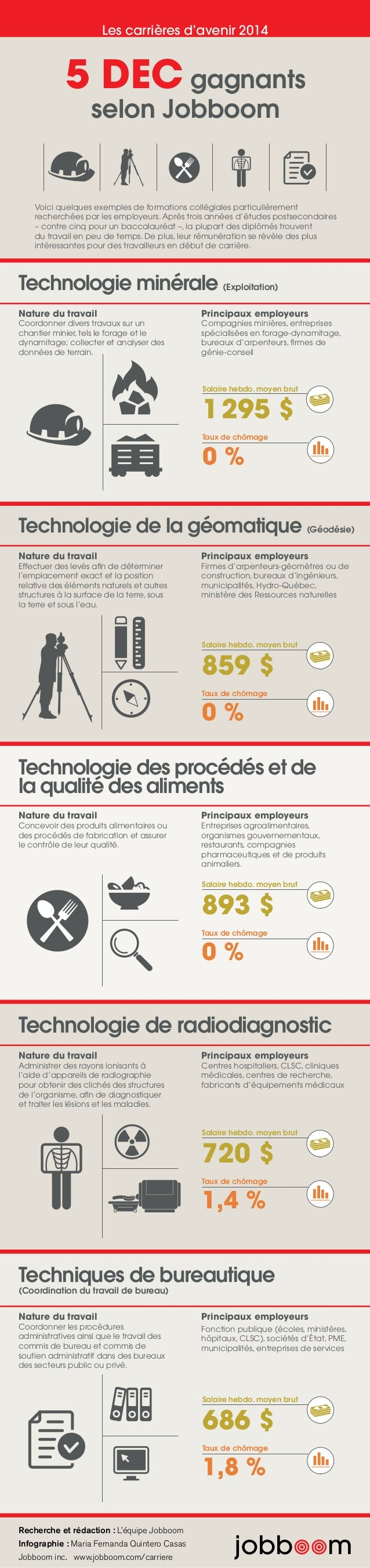 Recherche et rédaction : L'équipe Jobboom Infographie : Maria Fernanda Quintero Casas Jobboom inc. www.jobboom.com/carrier...
