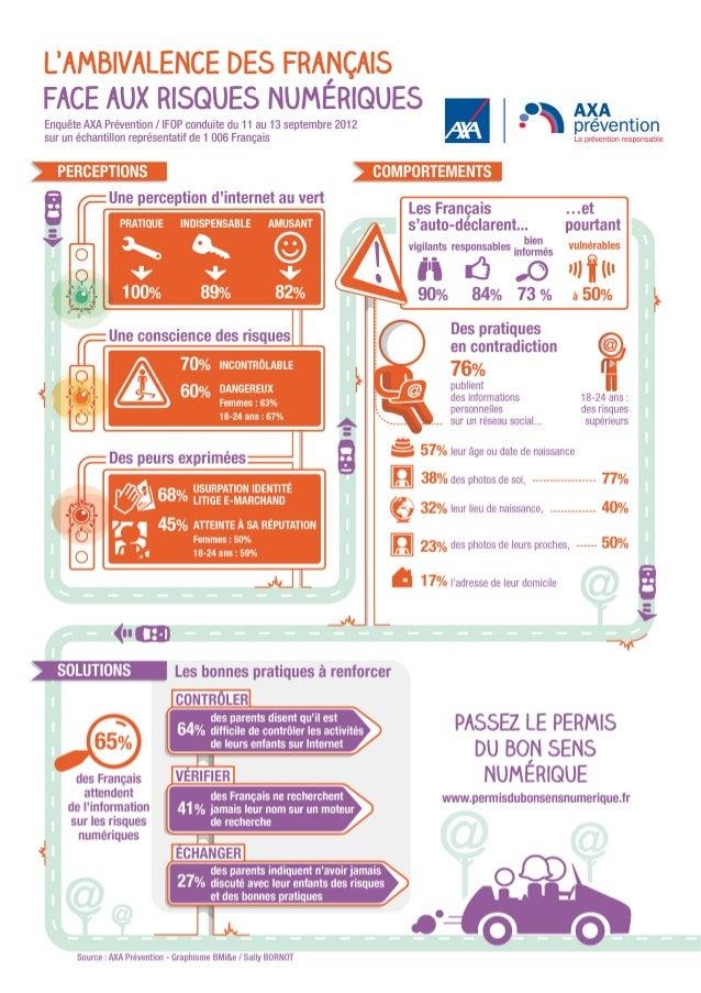 Les Français face aux risques numériques (Infographie)