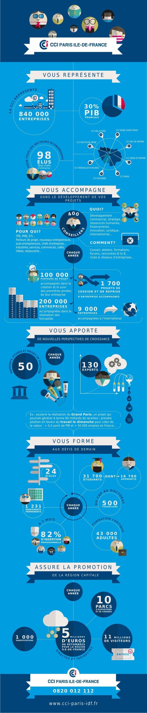 La CCI Paris Île-de-France en chiffres