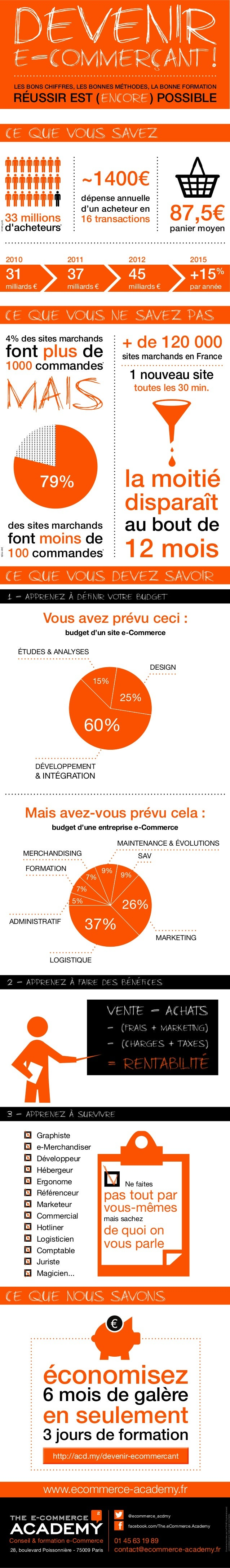 www.ecommerce-academy.fr DonnéesfourniesparlaFEVAD&généralement constatéesparminotrepaneldeclients facebook.com/The.eComme...