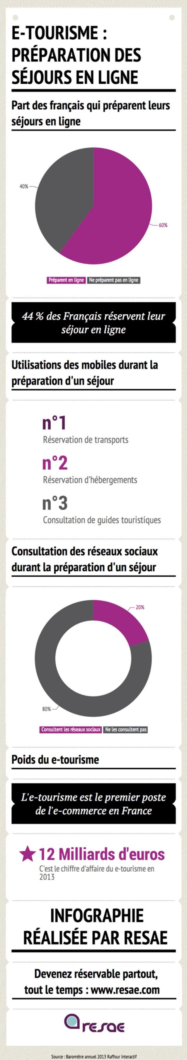 [Infographie] E-tourisme : préparation des séjours en ligne