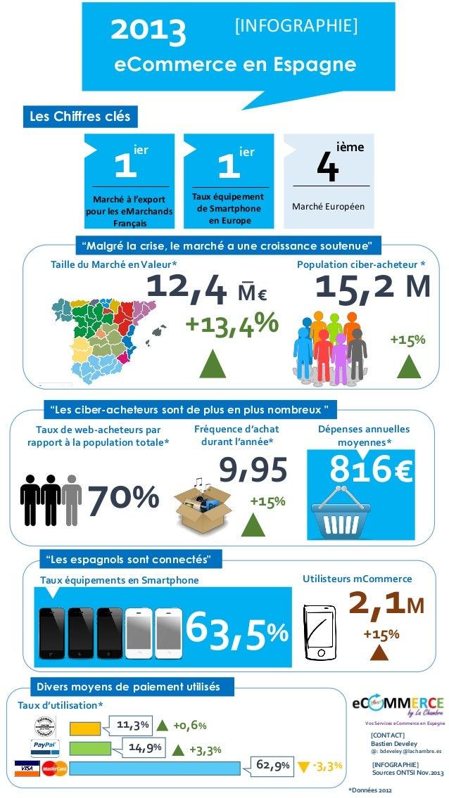infographie  ecommerce en espagne 2013