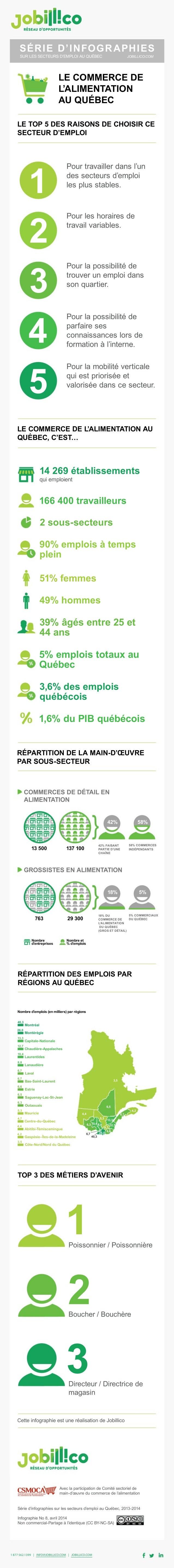1877562.1399 |INFOJOBILLICO.COM |JOBILLICO.COM Séried'infographiessurlessecteursd'emploiauQuébec,2013-2014 InfographieNo8...