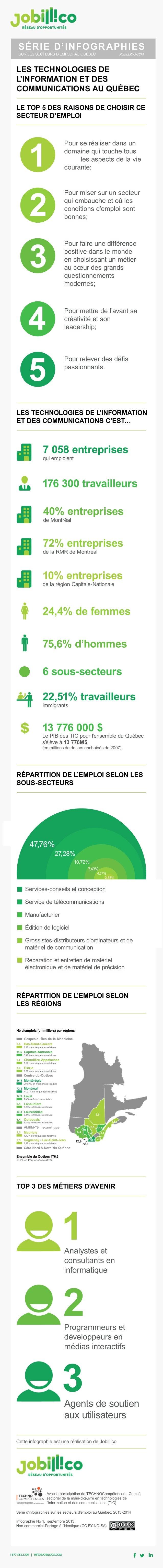 CetteinfographieestuneréalisationdeJobillico Séried'infographiessurlessecteursd'emploiauQuébec,2013-2014 InfographieNo1,se...