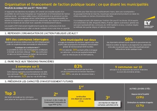 Organisation et financement de l'action publique locale : ce que disent les municipalités Résultats du sondage CSA pour EY...