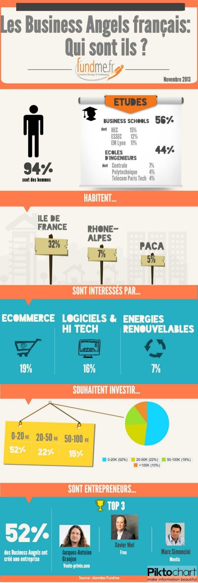 Infographie fundme-les-business-angels-français