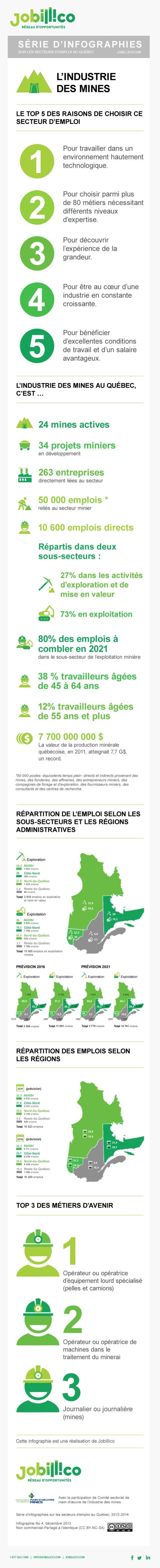Emploi dans les mines les chiffres qu'on doit retenir pour le Québec