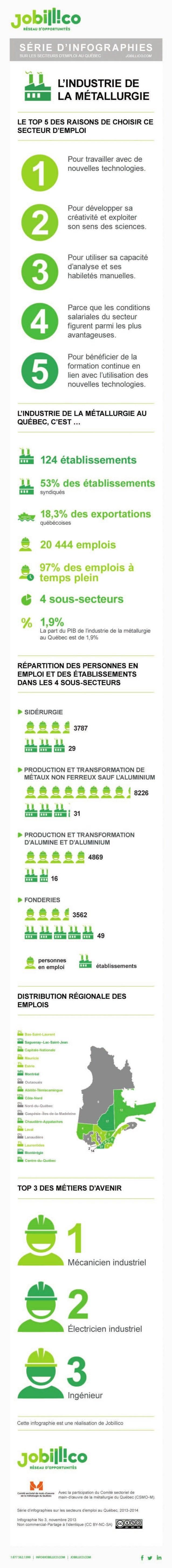 L'emploi dans la métallurgie au Québec: ouvriers, techniciens, ingénieurs mènent le bal