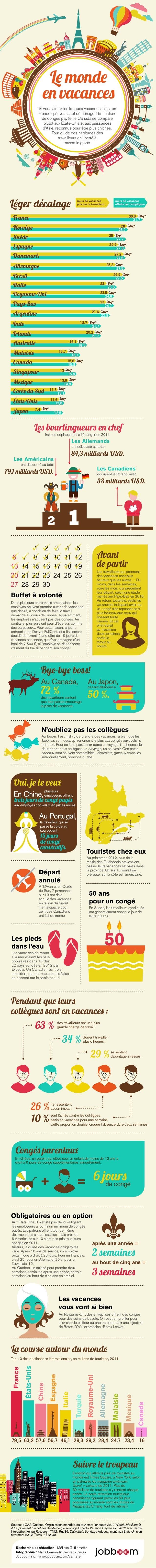 Le monde  en vacances  Si vous aimez les longues vacances, c'est en  France qu'il vous faut déménager! En matière  de cong...