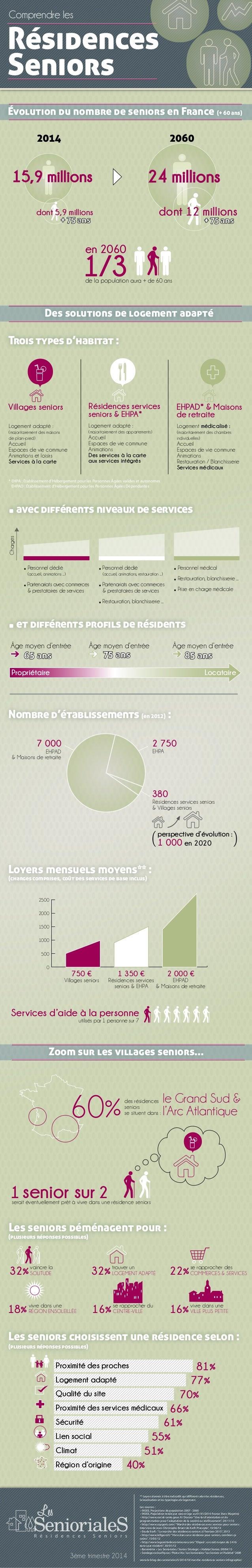 Comprendre les  Résidences  Seniors  Évolution du nombre de seniors en France (+ 60 ans)  2014 2060  15,9 millions 24 mill...