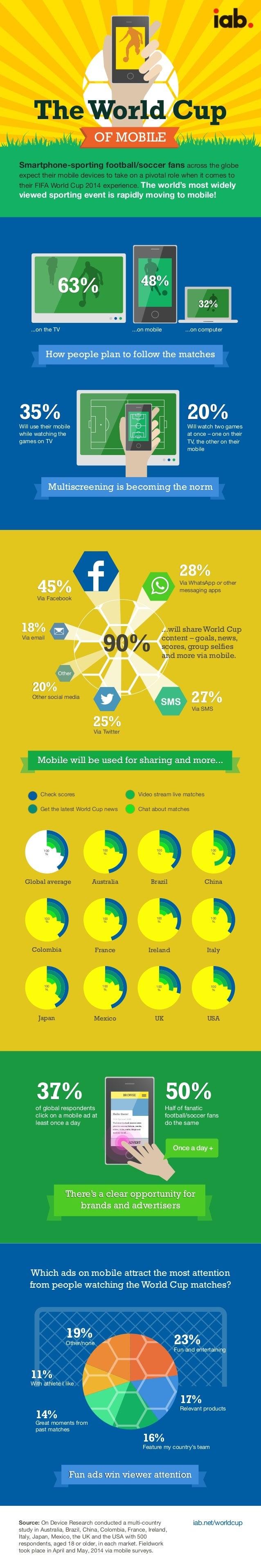 Infographie mobile-et-coupe-du-monde-1-638