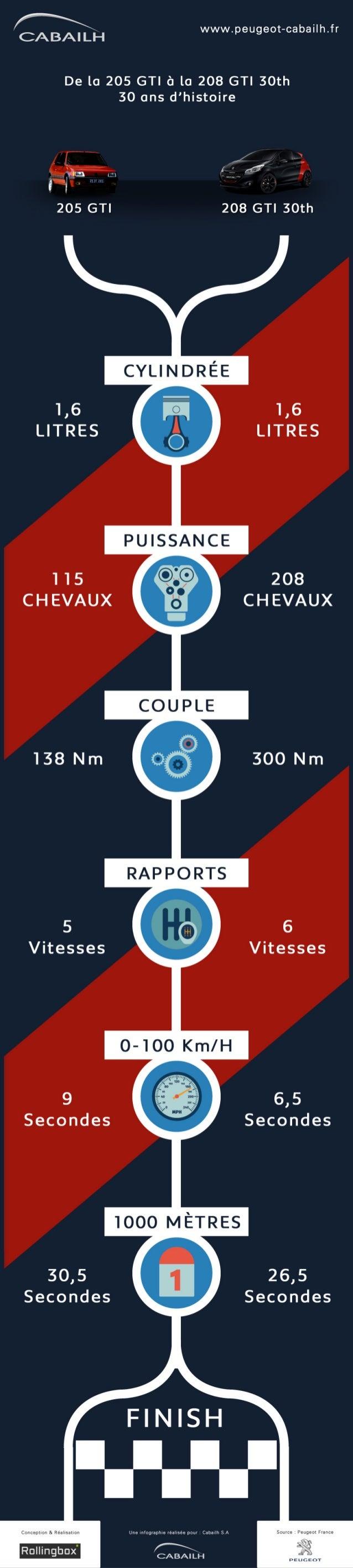Infographie - Peugeot 205 GTI vs 208 GTI 30th