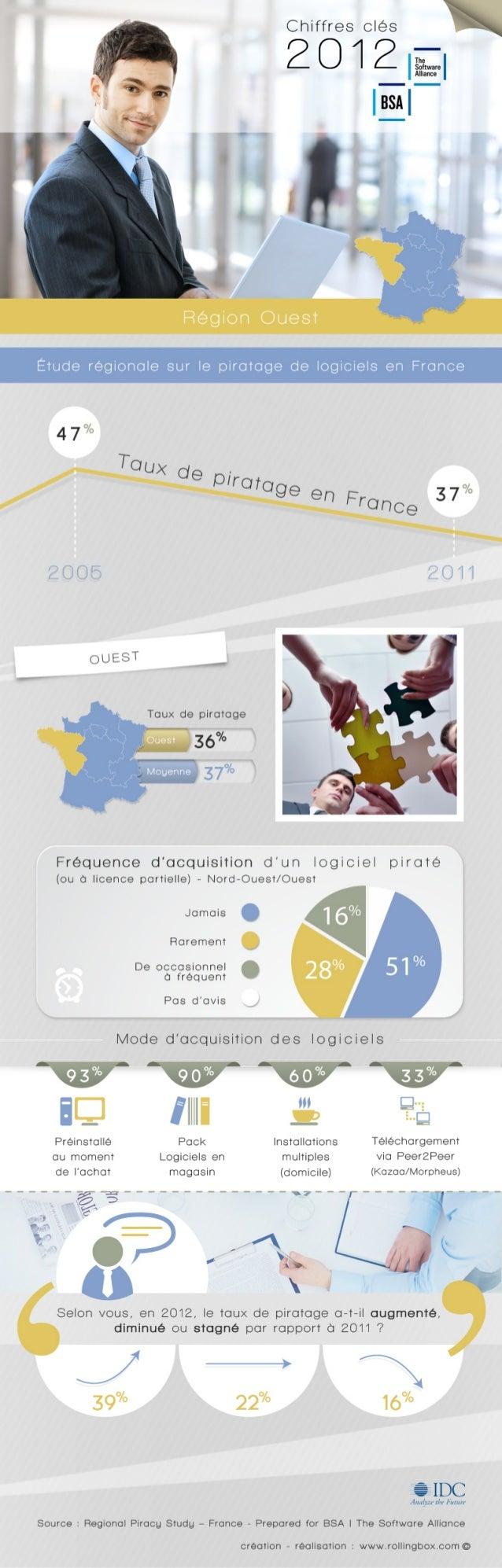 [Ouest de la France] Etude régionale sur le piratage de logiciels dans l'Ouest de la France - BSA | The Software Alliance / IDC