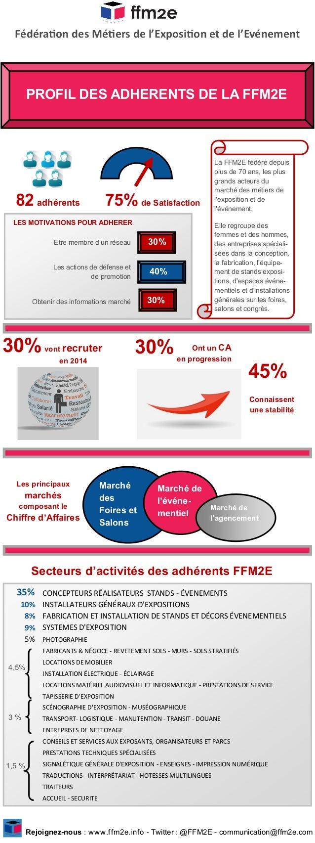 Fédération des Métiers de l'Exposition et de l'Evénement Rejoignez-nous : www.ffm2e.info - Twitter : @FFM2E - communicatio...