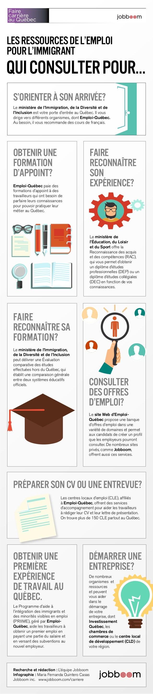 Faire  carrière  au Québec  Les ressources de l'emploi  pour l'immigrant  qui consulter pour…  s'orienter à son arrivée?  ...