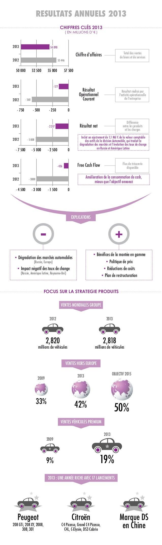 RESULTATS ANNUELS 2013 CHIFFRES CLÉS 2013 ( EN MILLIONS D'€ )  2013  54 090  Chiffre d'affaires  Résultat Opérationnel Cou...