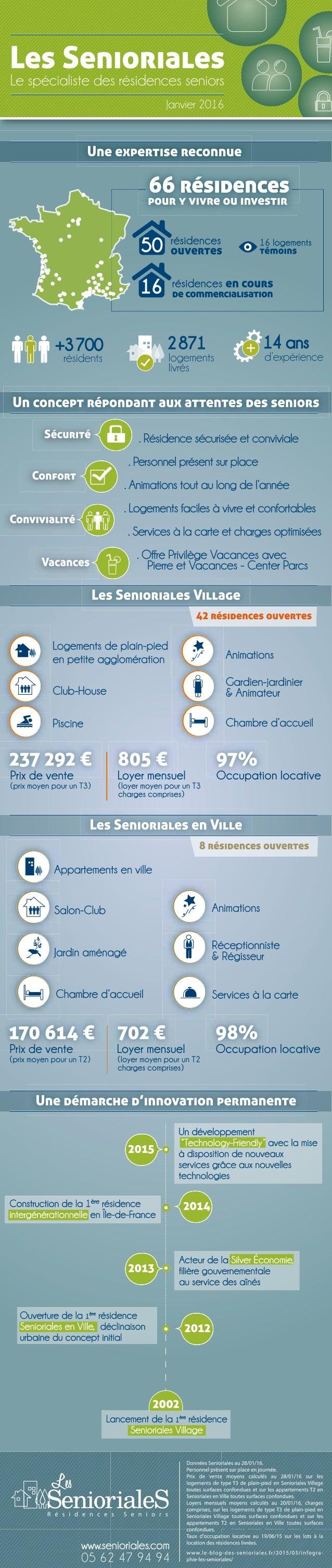 Les Senioriales, le specialiste des residences seniors - Infographie