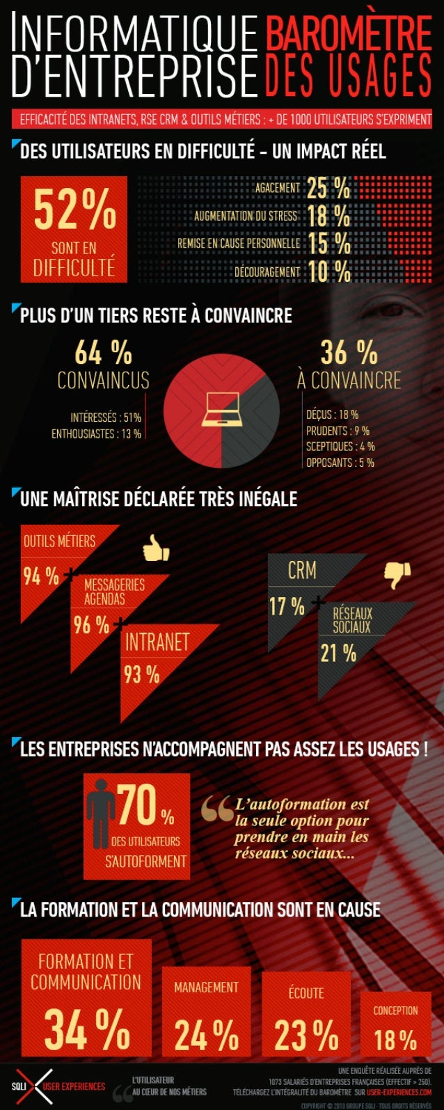 [Infographie] Usages et perception de l'informatique d'entreprise