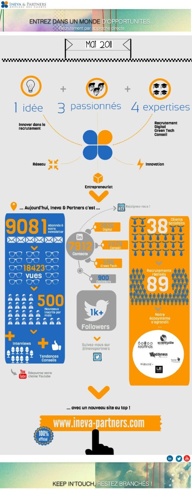 Infographie Ineva & Partners 2013