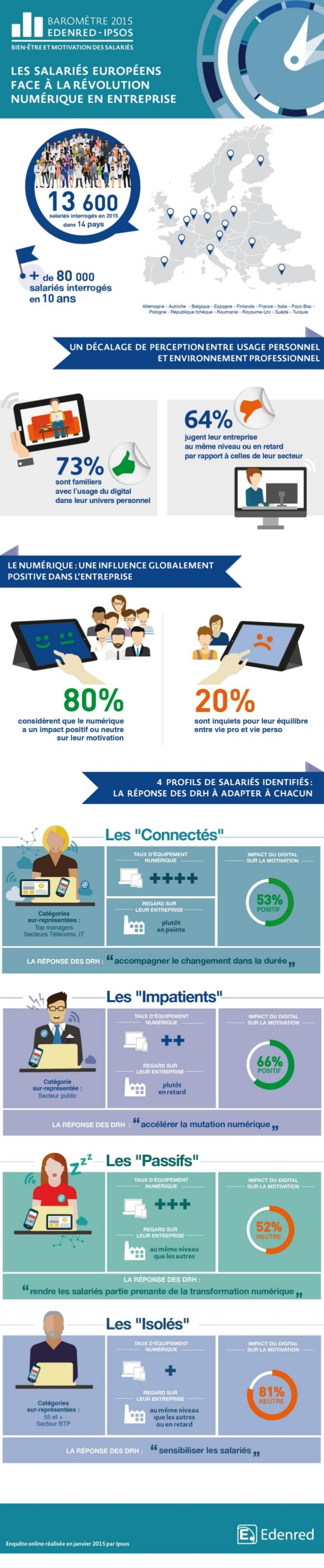 Infographie : Les salariés européens face à la révolution numérique des entreprises