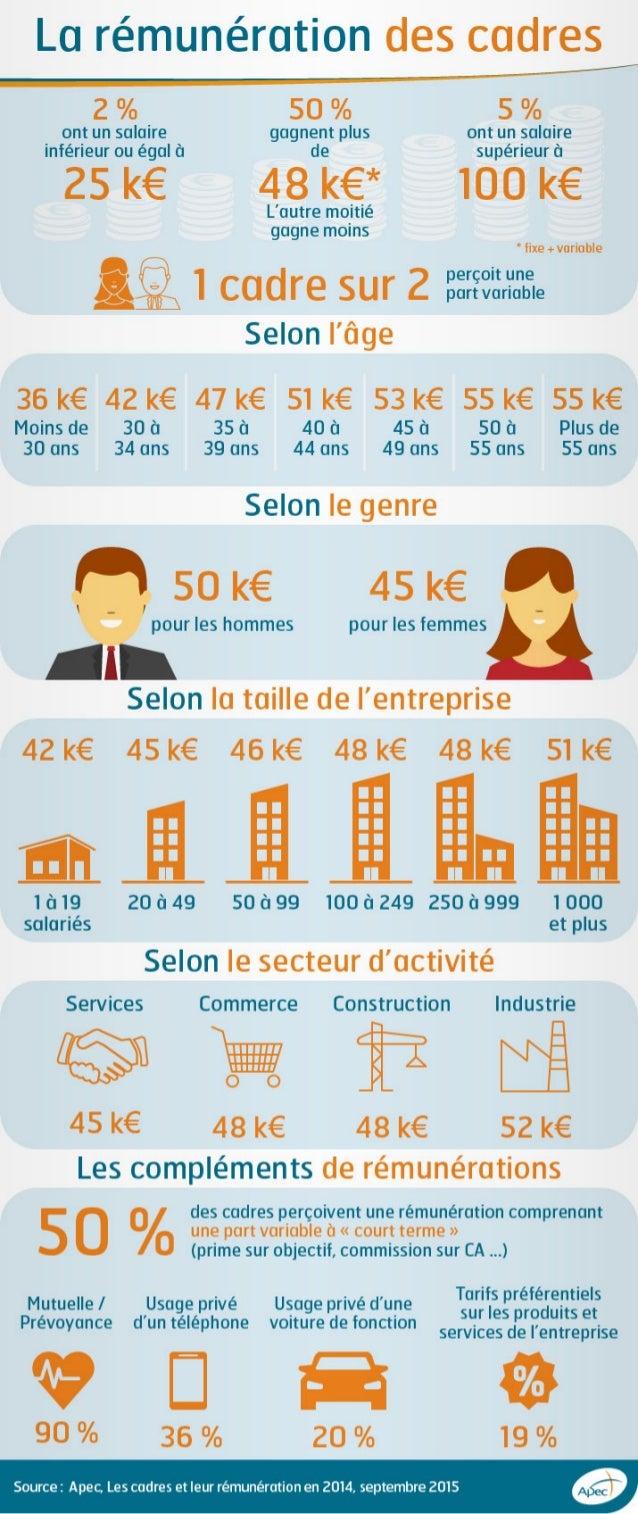 Infographie Apec - La rémunération des cadres