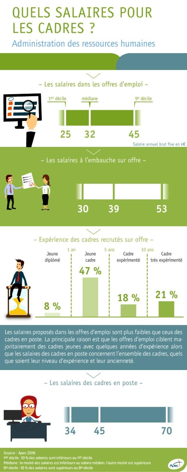 Infographie Apec - Salaires des cadres de la fonction administration des rh