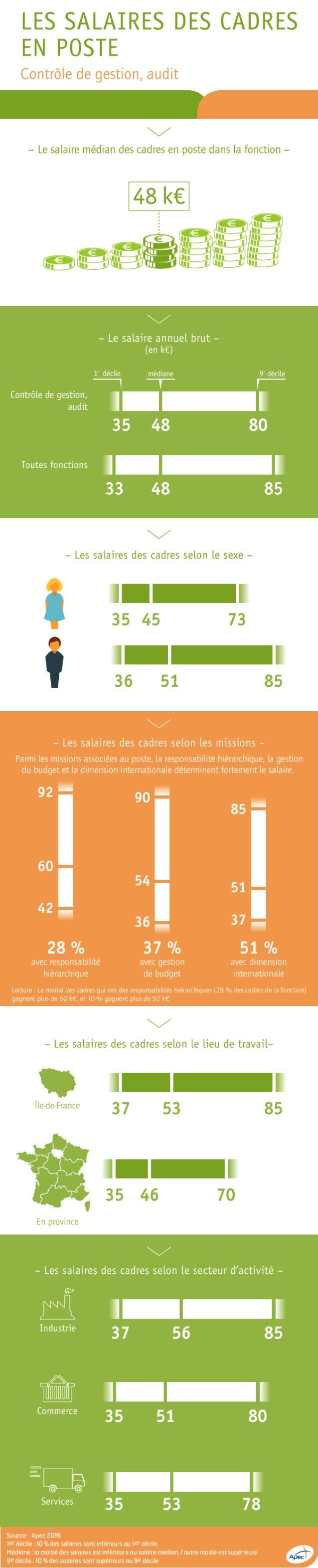 Infographie Apec - Salaires des cadres en poste dans la fonction contrôle de gestion, audit
