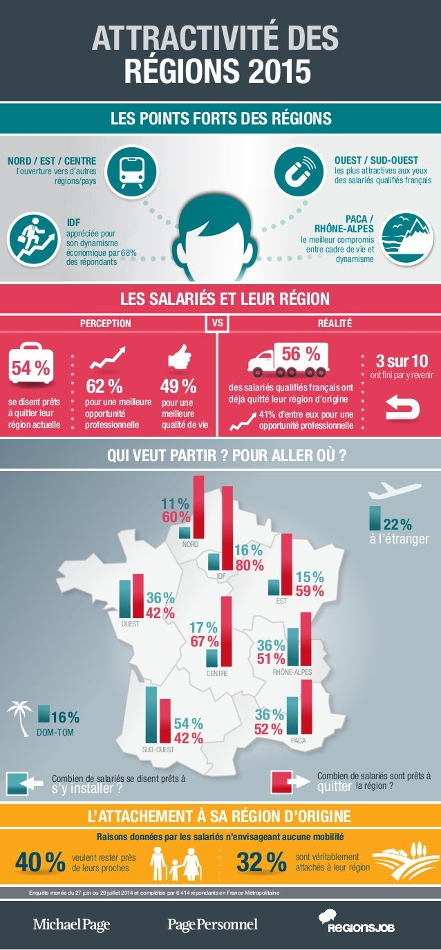 des salariés qualifiés français ont déjà quitté leur région sont véritablement attachés à leur région veulent rester près ...