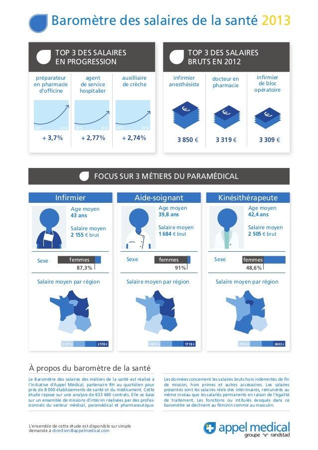 À propos du baromètre de la santéLe Baromètre des salaires des métiers de la santé est réalisé àl'initiative d'Appel Médic...